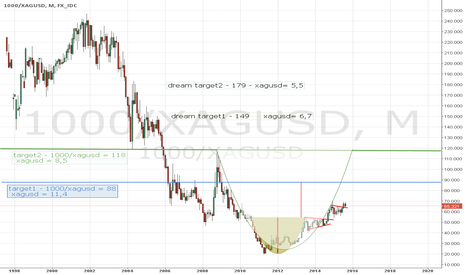 1000/XAGUSD: Cup of tea.  8,5 usd is possible at silver