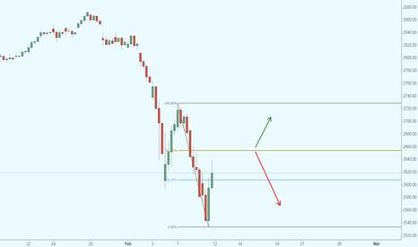 SPX: S&P 500 en resistencia, posible caída