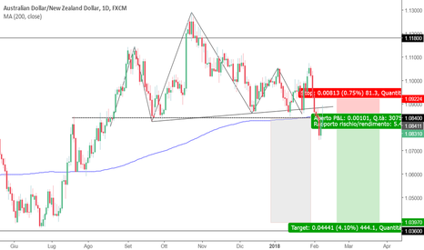 AUDNZD: AUDNZD Long o Short?