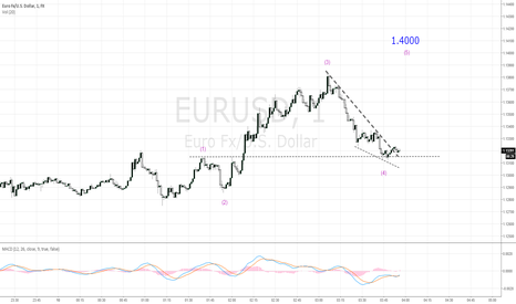 EURUSD: eur usd 1.4000