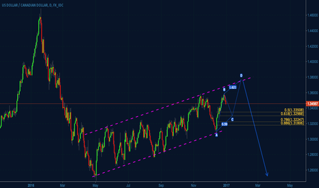 USDCAD: USDCAD - Looking for the next big down impulse