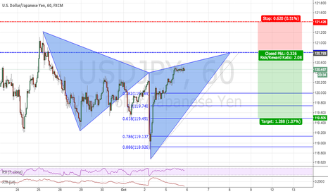 USDJPY: Possible Cypher