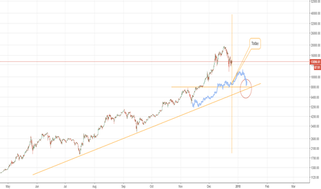 BTCUSD: If we didn't overshoot due to futures we would be at 8500 today
