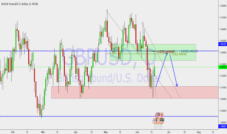 GBPUSD: Cable still in the downtrend???
