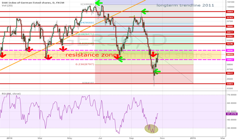 GER30: GER30 : DAX recover  to 8900 zone , dancing around resistance :)