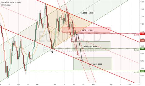 EURUSD: EURUSD is Bearish on the Daily TF, Looking to sell a 1.1060