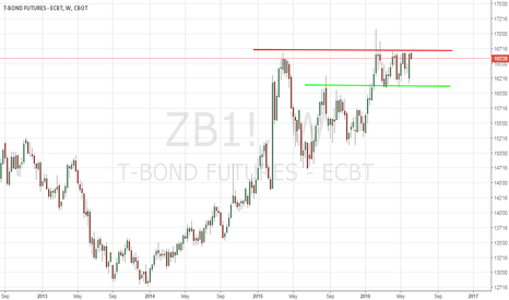 ZB1!: US Treasury Bond Futures In Consolidation - 6/7/2016