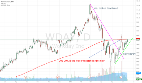 WDAY: 200 DMA is resistance for WDAY right now...