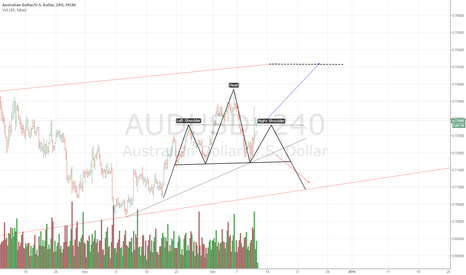 AUDUSD: AUDUSD : FIRST TARGET REACHED