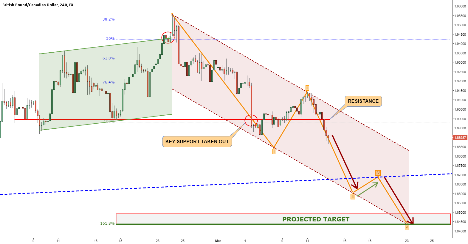 GBPCAD MASSIVE DOWNTREND