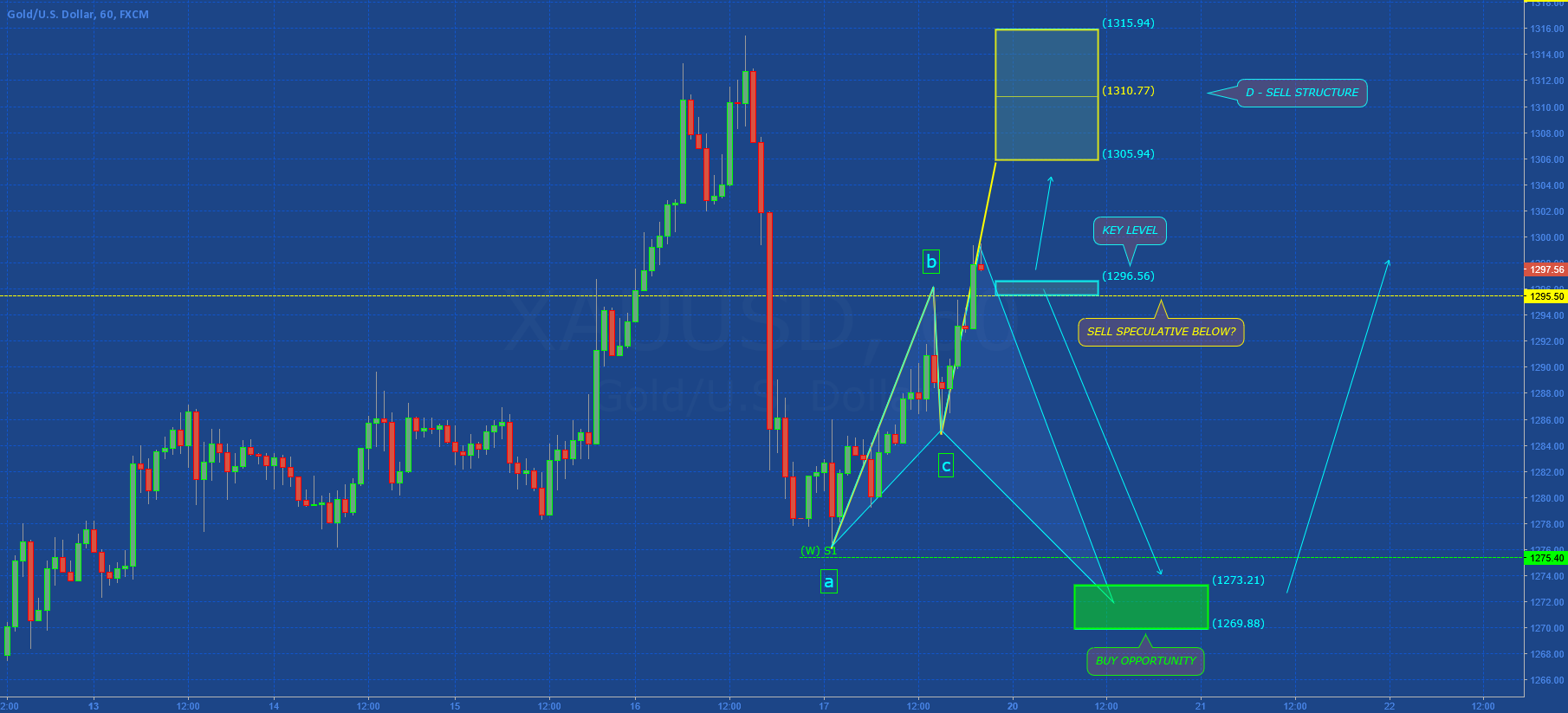 GOLD: 1 or 2 TRADES OPPORTUNITY...