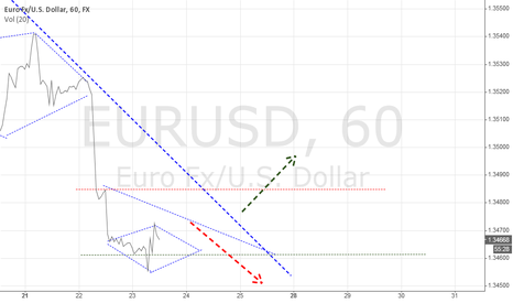 EURUSD: JBI INTRADAY : EURUSD 120M 23/7/2014