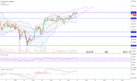 BTCUSD: Tell me BTC which way