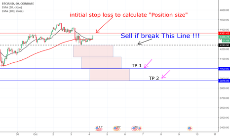 BTCUSD: Time to wait for short selling