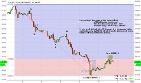 GBPCHF: Elliott Wave + Bearish Gartley Pattern