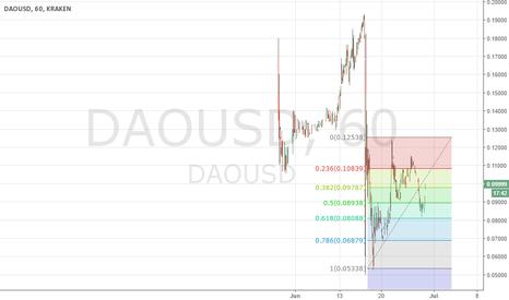 DAOUSD: DAO/USD