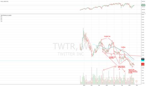 TWTR: Twitter on Verge of Breaking Down