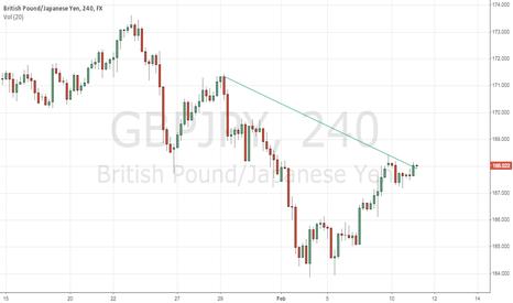 GBPJPY: Rounding Bottom Handle Possible Break?