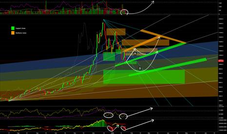 BTCUSD: #bitcoin daily chart - Testing Bottom? Possible push ahead?