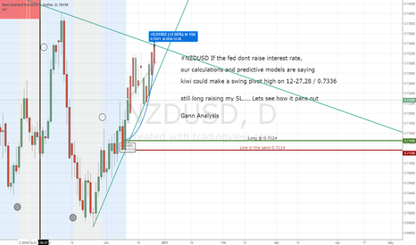 NZDUSD: NZDUSD still long Target 0.7336 if no interest rate hike