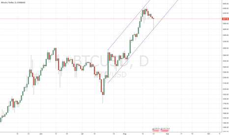 BTCUSD: Bitcoin Key level 3832 not broken