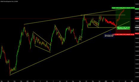 GBPJPY: Daily Structure on GBPJPY
