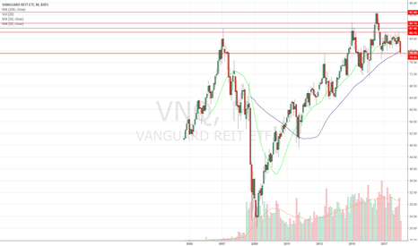 VNQ: Real estate is screwed from here