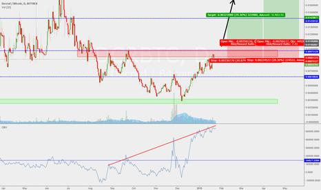 DCRBTC: DCR Decred huge divergence : Trading setup