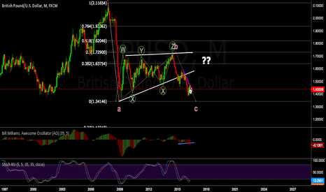 GBPUSD: Monthly C Wave on play