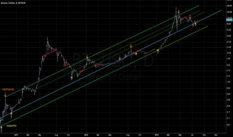BTCUSD: back to the trendline