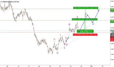 USDNOK: USDNOK-H4-Expecting wave 5
