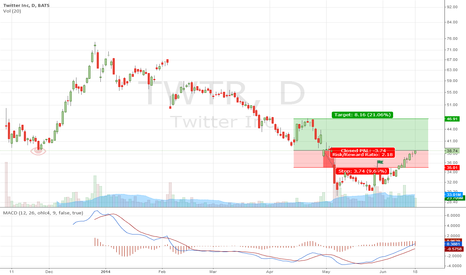 TWTR: The Rise of Twitter