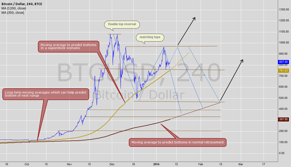 Where is bitcoins next bottom?