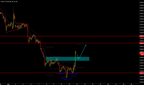 XAUUSD: Gold long again ! Buy the pullback :]