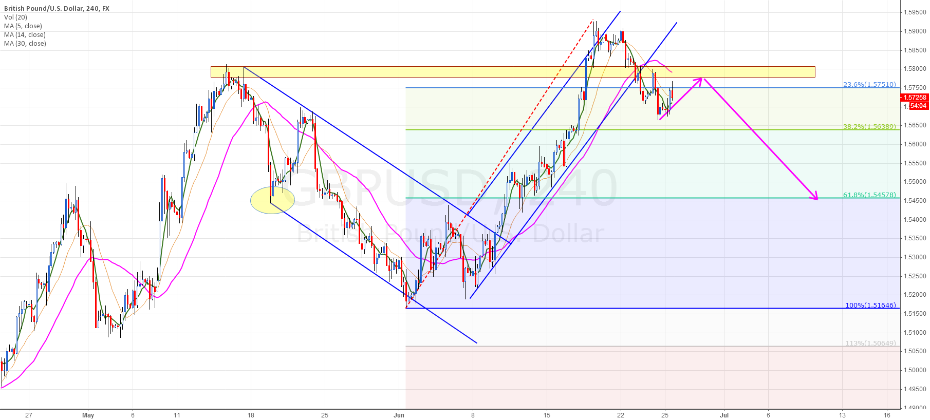 GBP/USD Mid-Term Analysis Target:1.54580