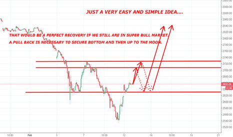SPX: A SIMPLE CHART OF THE PERFECT RECOVERY