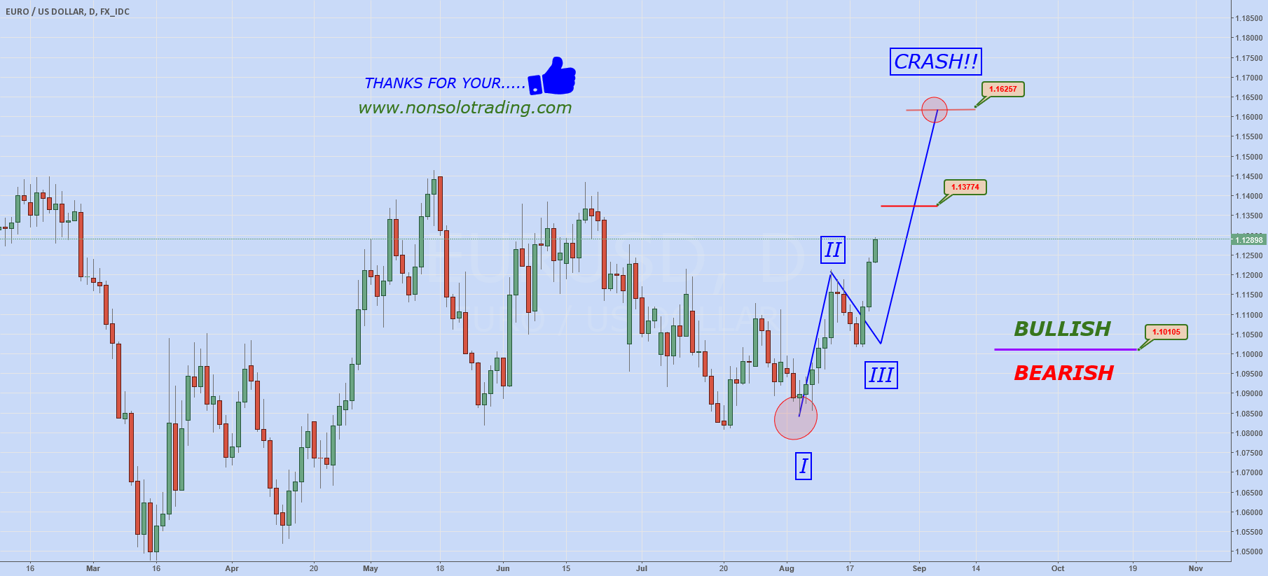 EURUSD: DO NOT SELL!!  (Structure Part II)