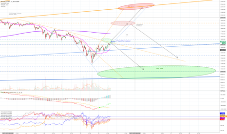 BTCUSD: Dec 23 - Bitcoin resistance levels & buy/sell zones (short term)
