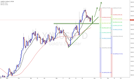 XAUUSD: Wait for price action signal on Gold