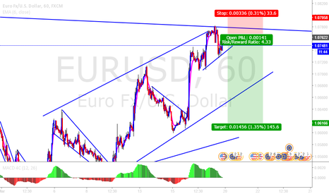 EURUSD: Try to catch from as top as possible!