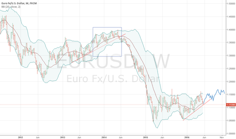 EURUSD: eurusd can realise an uptrend pattern of 11/2013 - 04/2014