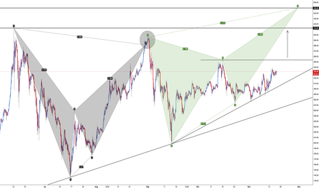ETHUSD: Ethereum - Harmonic Outlook