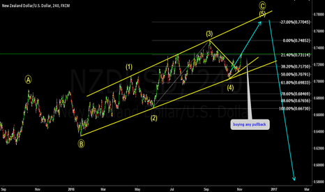 NZDUSD: NZDUSD understanding wave structure and how they behave.