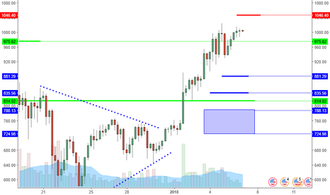 ETHUSD: ETHUSD: Push To 1045 Before Potential Correction?
