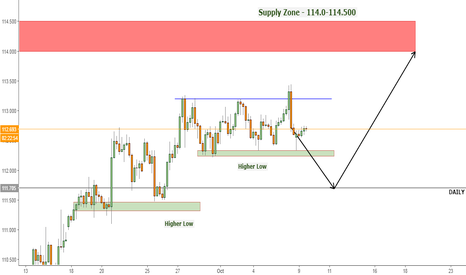 USDJPY: Bullish USDJPY Week 41