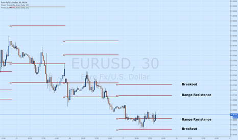 EURUSD: EUR/USD remains supported after CPI data