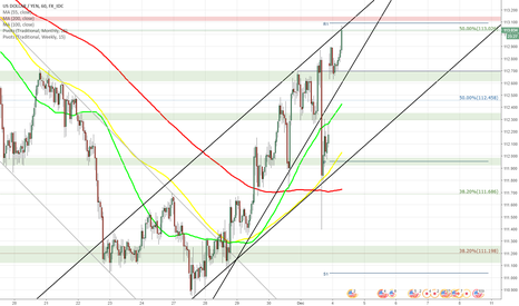 USDJPY: USD/JPY falls from rising wedge by 1.22%