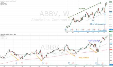 ABBV: ABBV too early to trade