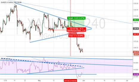 XAUUSD: Perfect Analysis