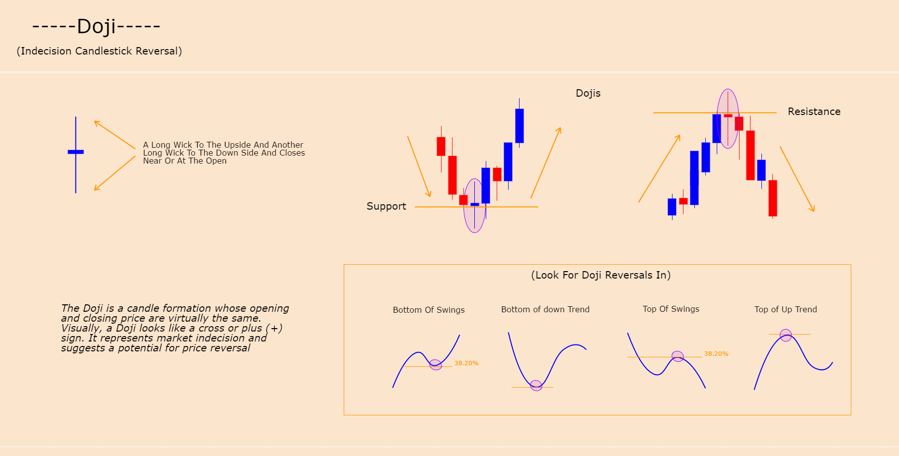 DOJI - CANDLE FORMATION (TREND INDECISON, REVERSAL)